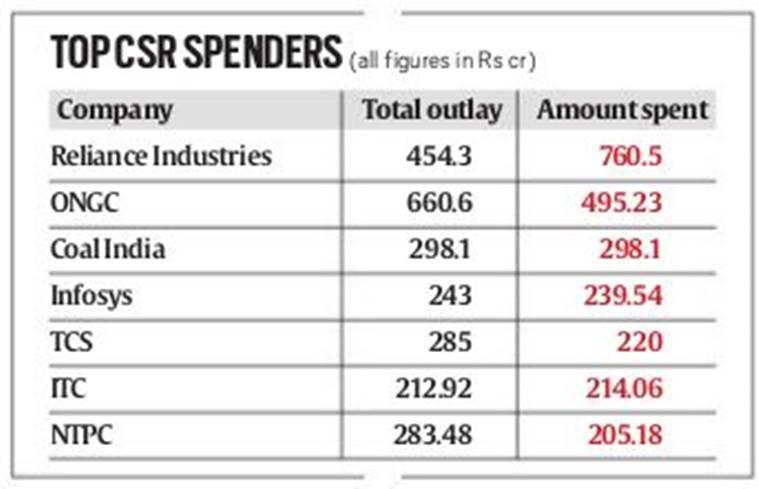 Image result for CSR Funding